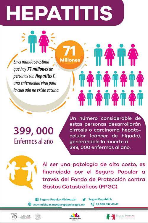 Infografía sobre la Hepatitis